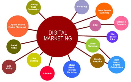 Drawbacks Of Digital Marketing